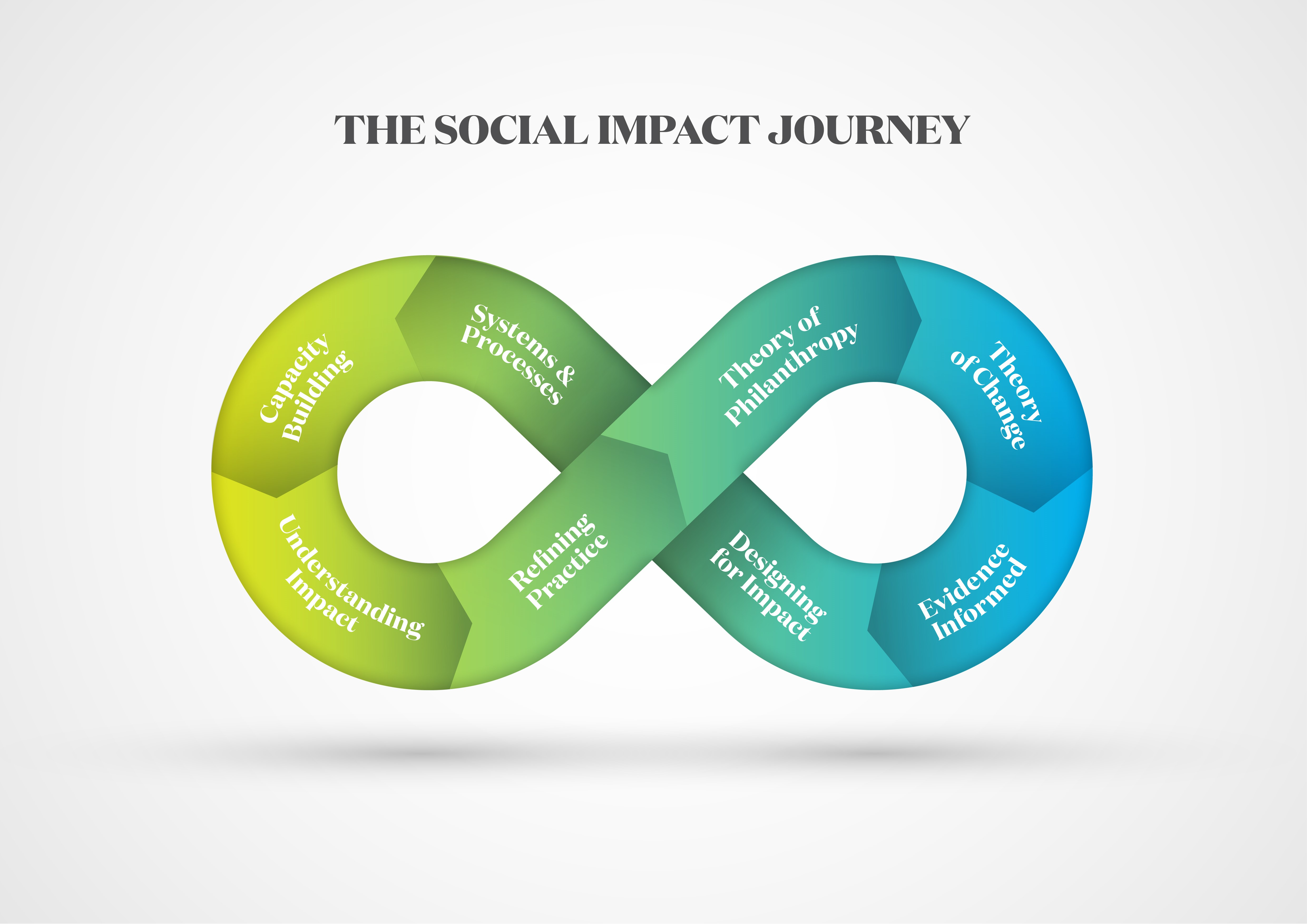 The social impact journey.jpg